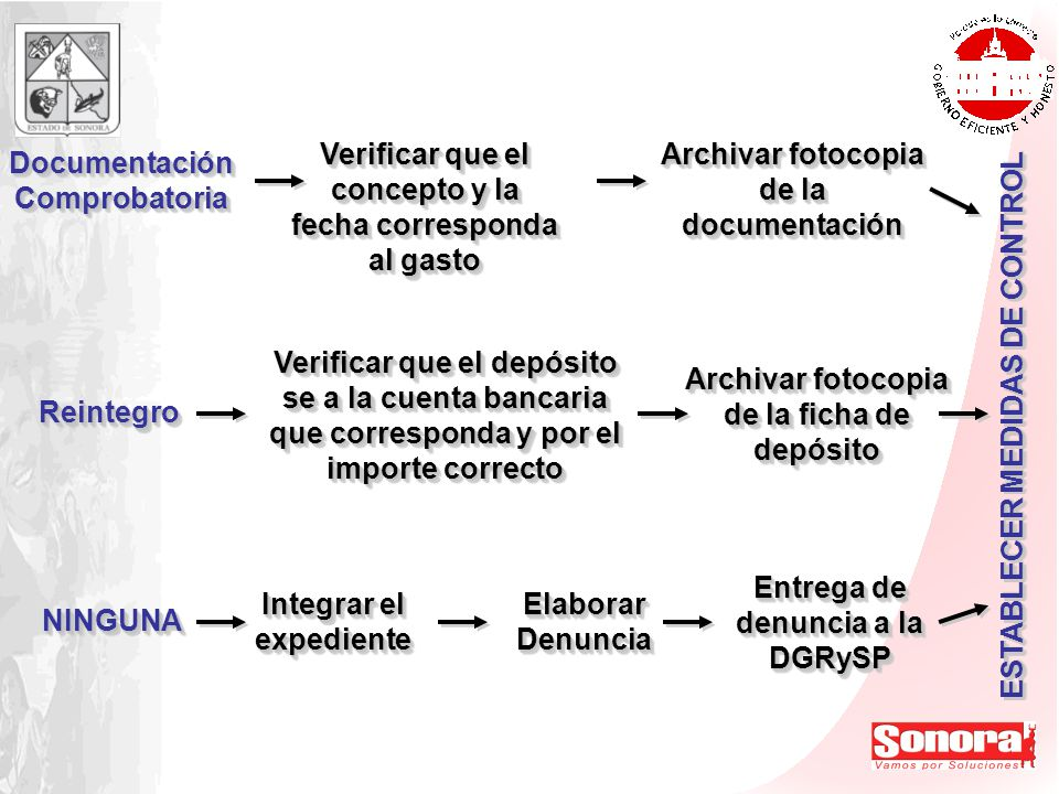 Documentación Comprobatoria
