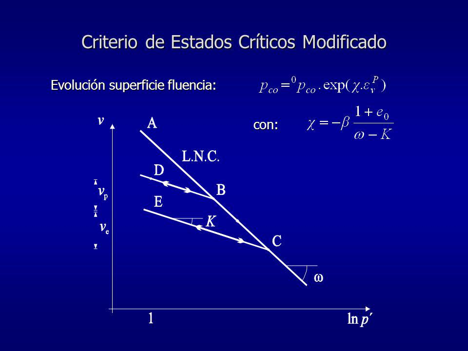 Criterio de Estados Críticos Modificado