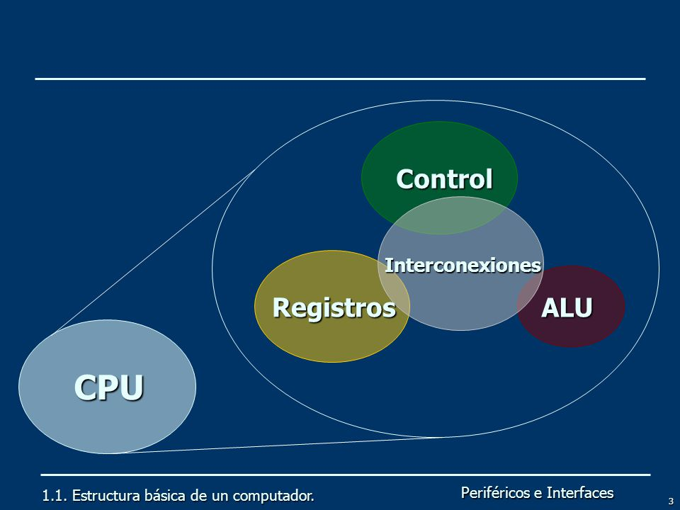 CPU Control Registros ALU Interconexiones
