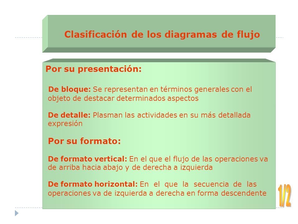 Diagramacion organizacin industrial ppt video online descargar clasificacin de los diagramas de flujo ccuart Gallery
