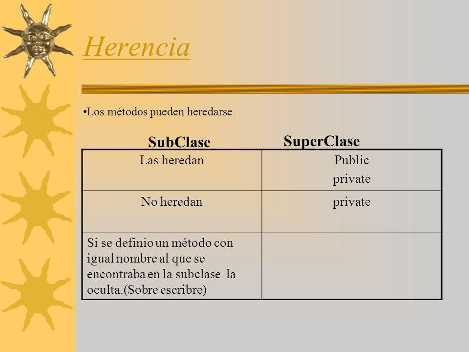 Herencia SubClase SuperClase Las heredan Public private No heredan
