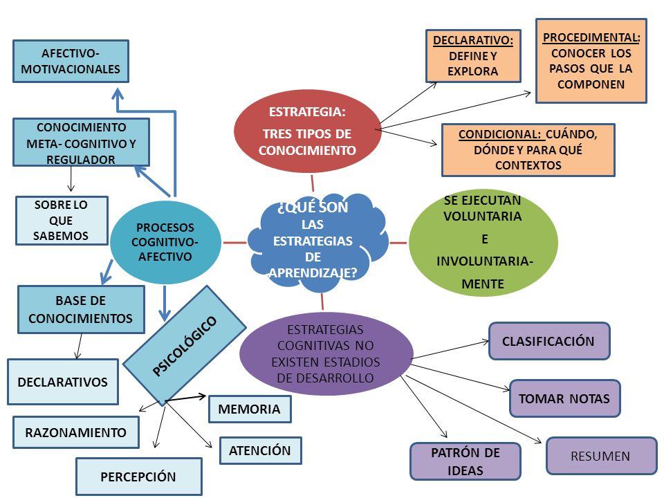 De Los Hábitos De Estudio Al Aprendizaje Estratégico Ppt Descargar