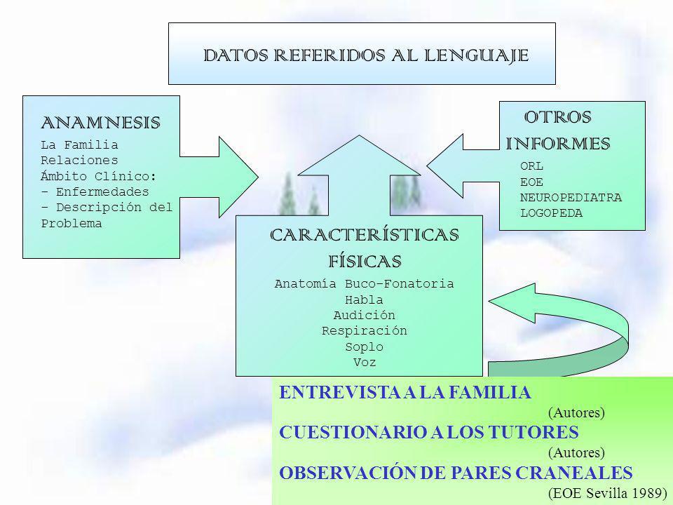 Registro Logopédico del Alumno/a 2ª Autor: Gaspar Gonzalez Rus ...