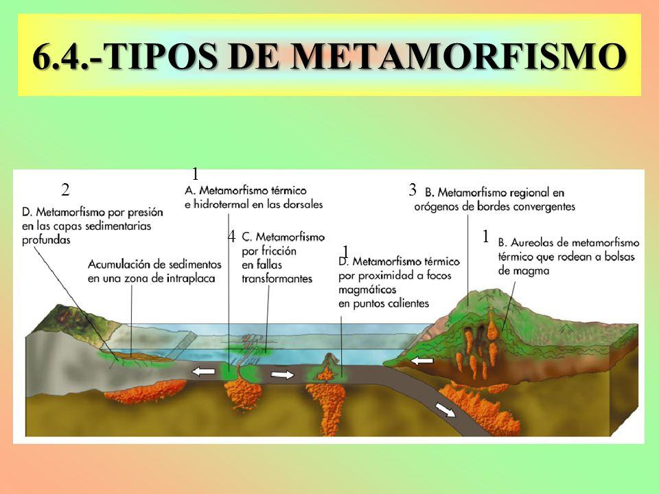 Resultado de imagen para tipos de metamorfismo