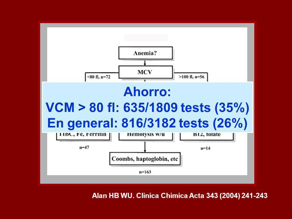 Ahorro: VCM > 80 fl: 635/1809 tests (35%)