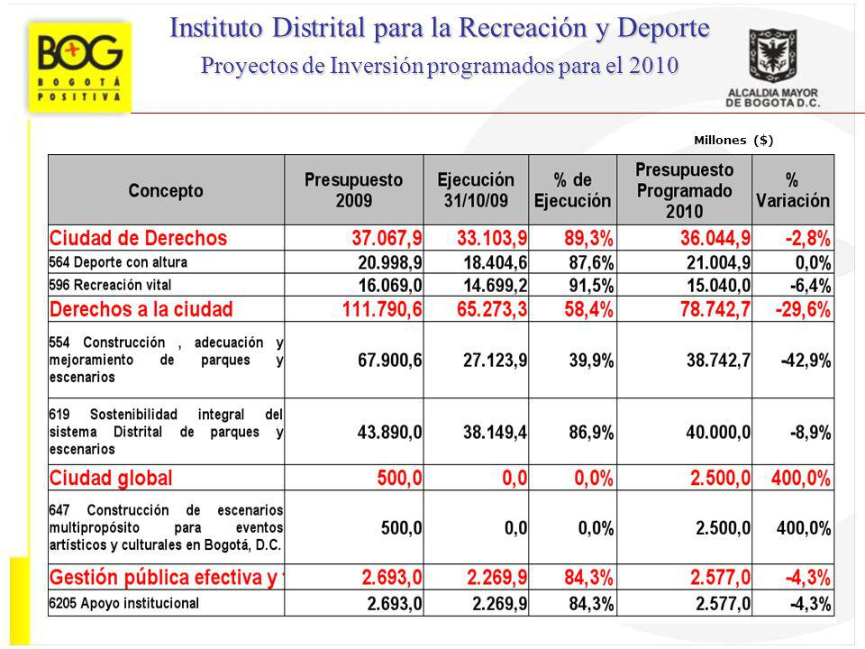 Instituto Distrital para la Recreación y Deporte
