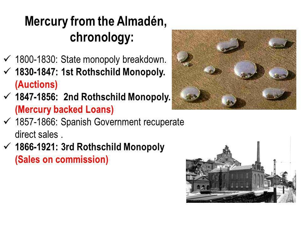 Mercury from the Almadén, chronology: