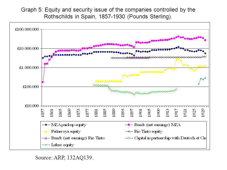 Graph 5: Equity and security issue of the companies controlled by the Rothschilds in Spain, 1857-1930 (Pounds Sterling).