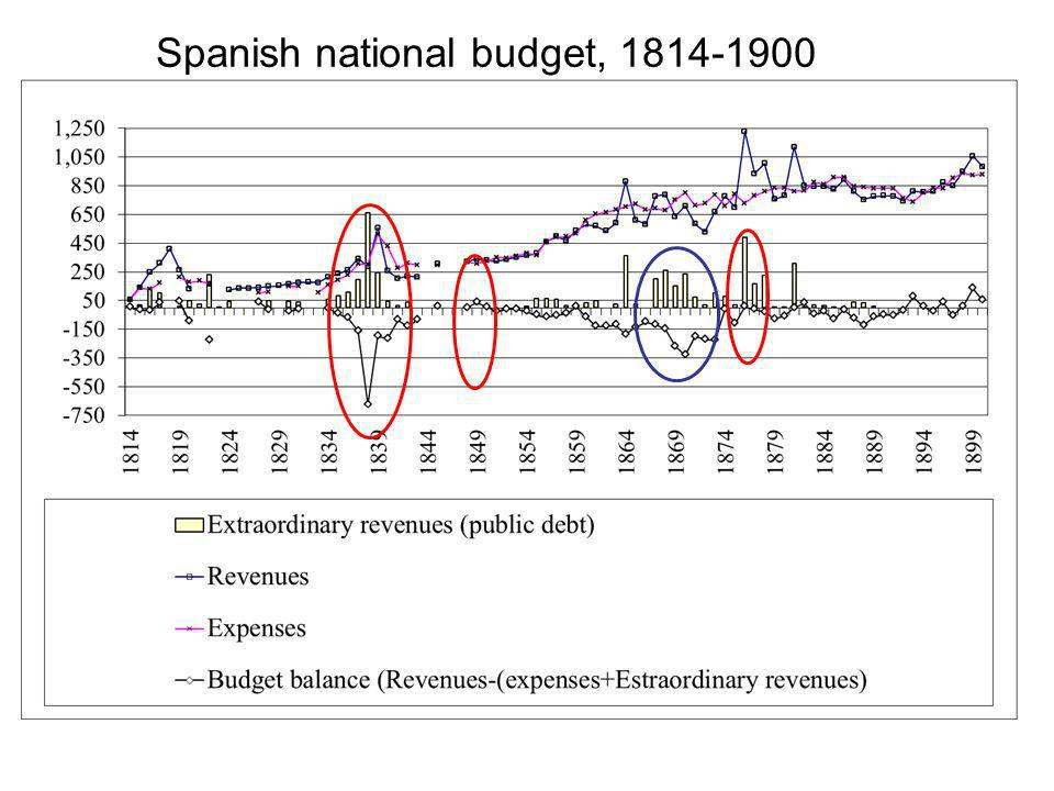 Spanish national budget, 1814-1900