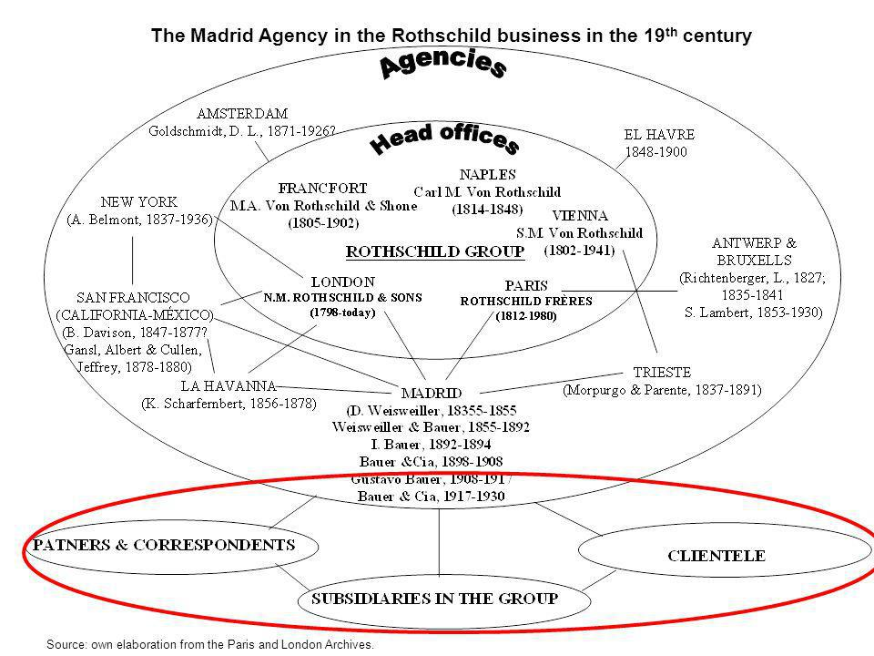The Madrid Agency in the Rothschild business in the 19th century