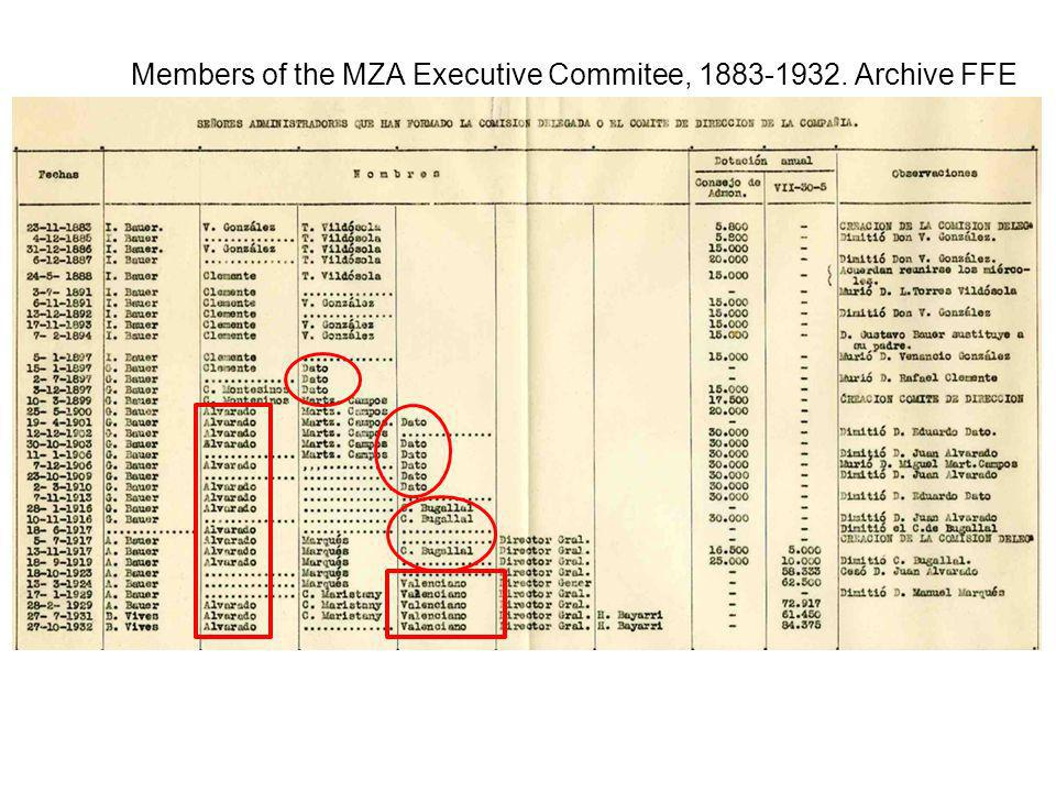 Members of the MZA Executive Commitee, 1883-1932. Archive FFE