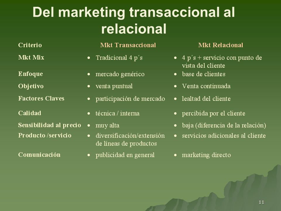 Del marketing transaccional al relacional