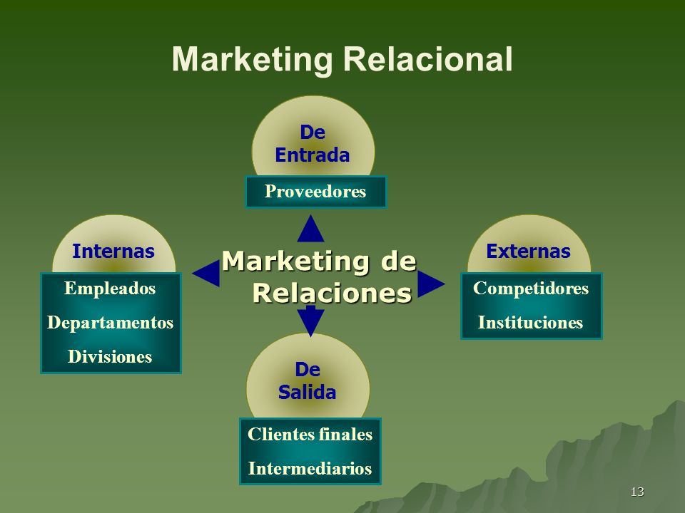 Marketing de Relaciones