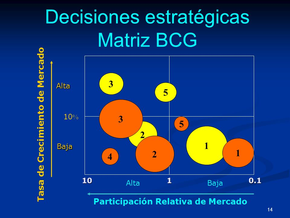 Decisiones estratégicas Matriz BCG