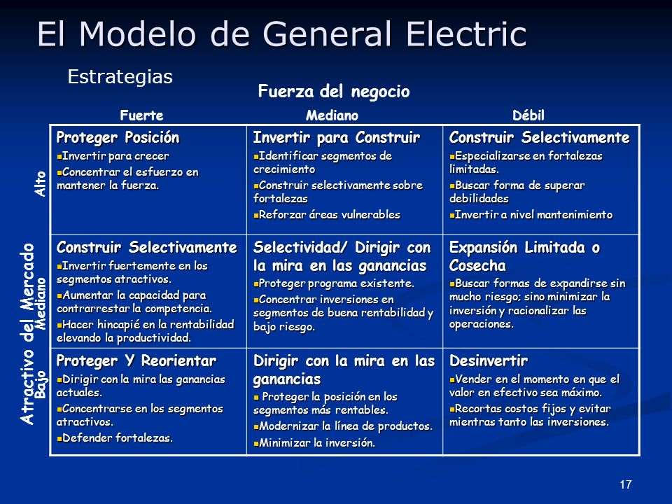 El Modelo de General Electric
