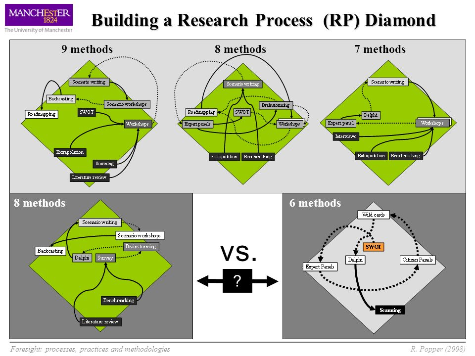Building a Research Process (RP) Diamond