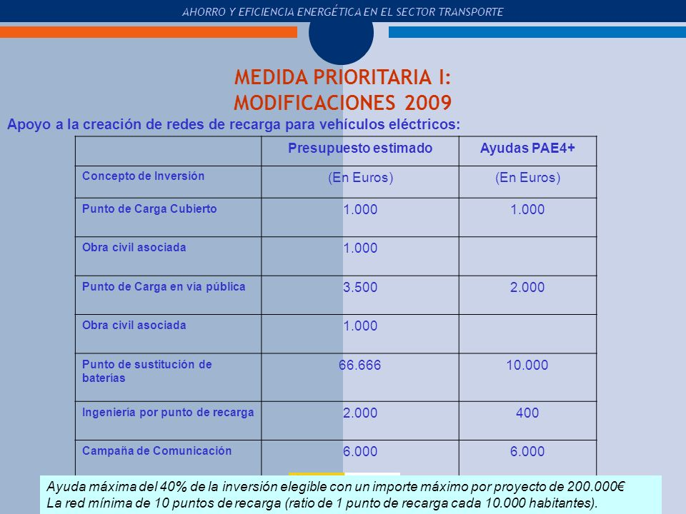 MEDIDA PRIORITARIA I: MODIFICACIONES 2009