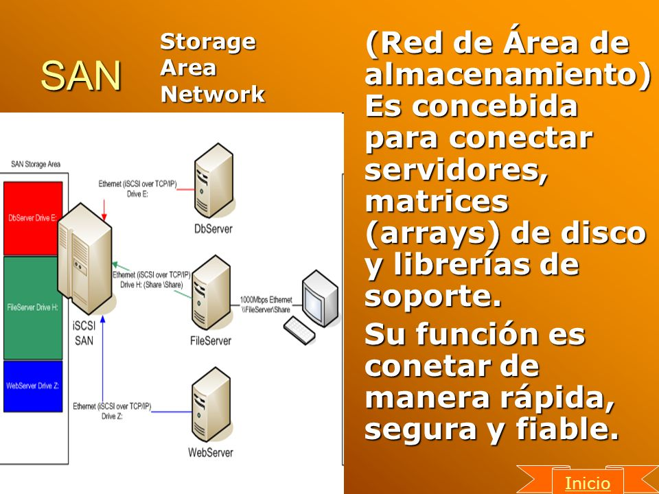 SAN Storage. Area. Network.