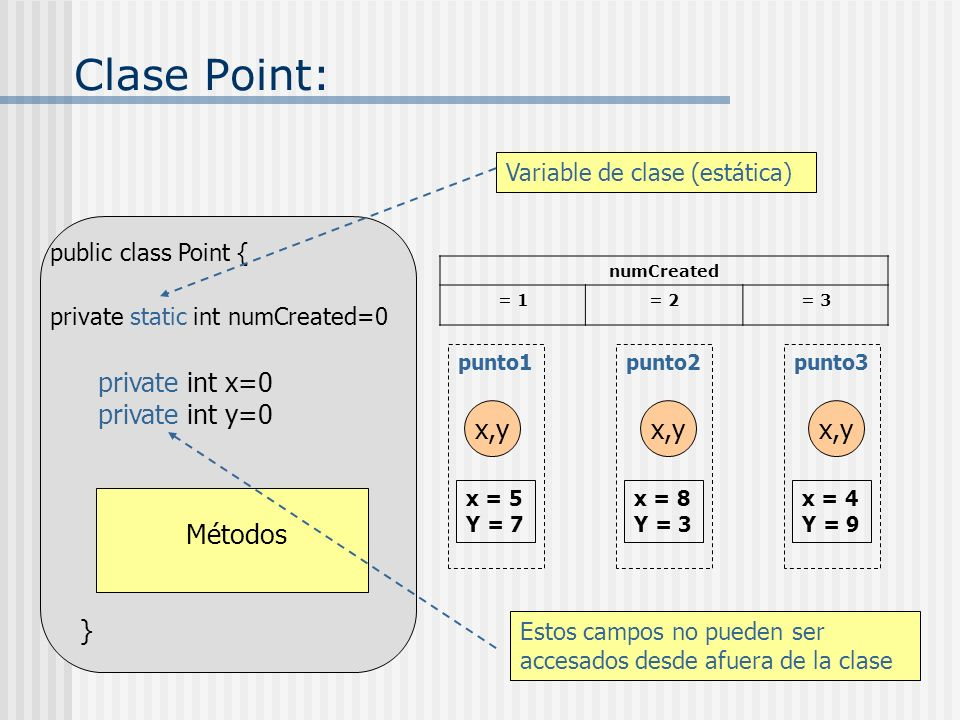 Clase Point: private int x=0 private int y=0 x,y x,y x,y Métodos }