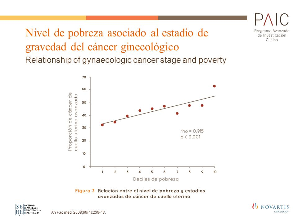 Relationship of gynaecologic cancer stage and poverty