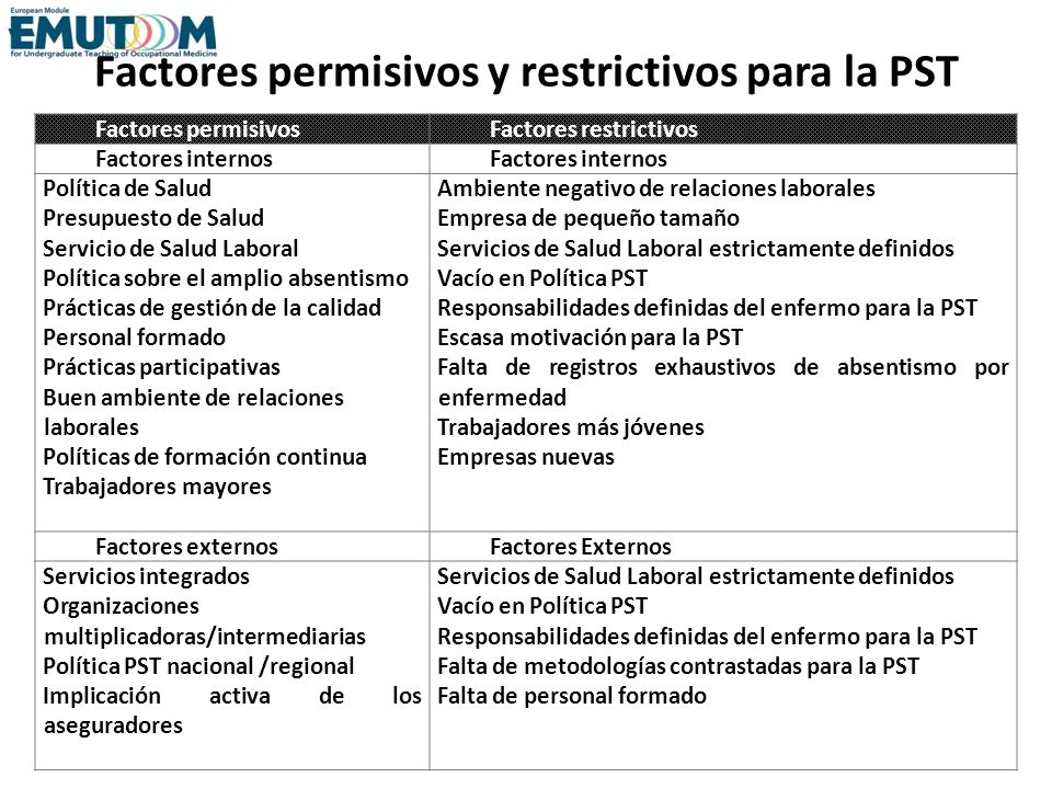 Factores permisivos y restrictivos para la PST