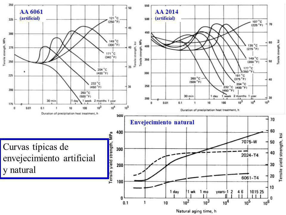 Curvas típicas de envejecimiento artificial y natural