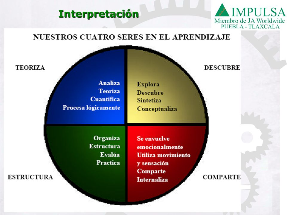 Interpretación