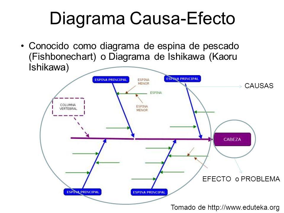 Ingeniería de Software 2009-II Diagrama Causa-Efecto - ppt descargar