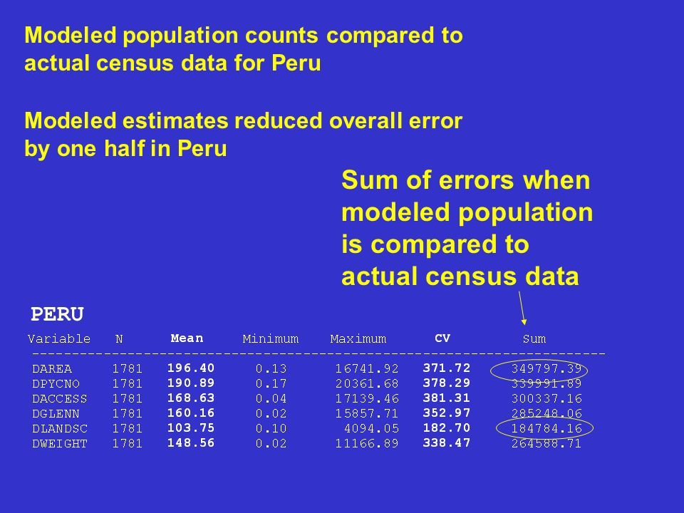 Sum of errors when modeled population is compared to