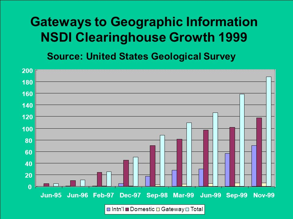 Gateways to Geographic Information NSDI Clearinghouse Growth 1999
