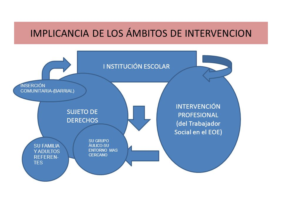 IMPLICANCIA DE LOS ÁMBITOS DE INTERVENCION