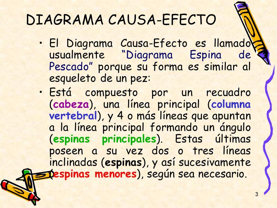 PROPUESTA DE GUÍA PARA LA ELABORACIÓN DE DIAGRAMAS CAUSA-EFECTO ...