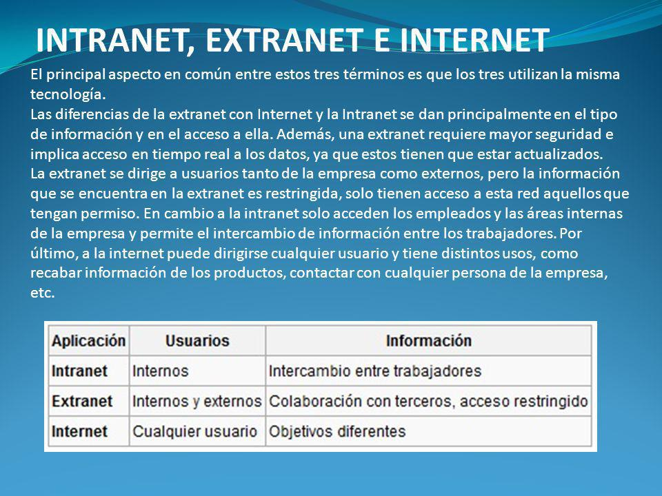INTRANET, EXTRANET E INTERNET