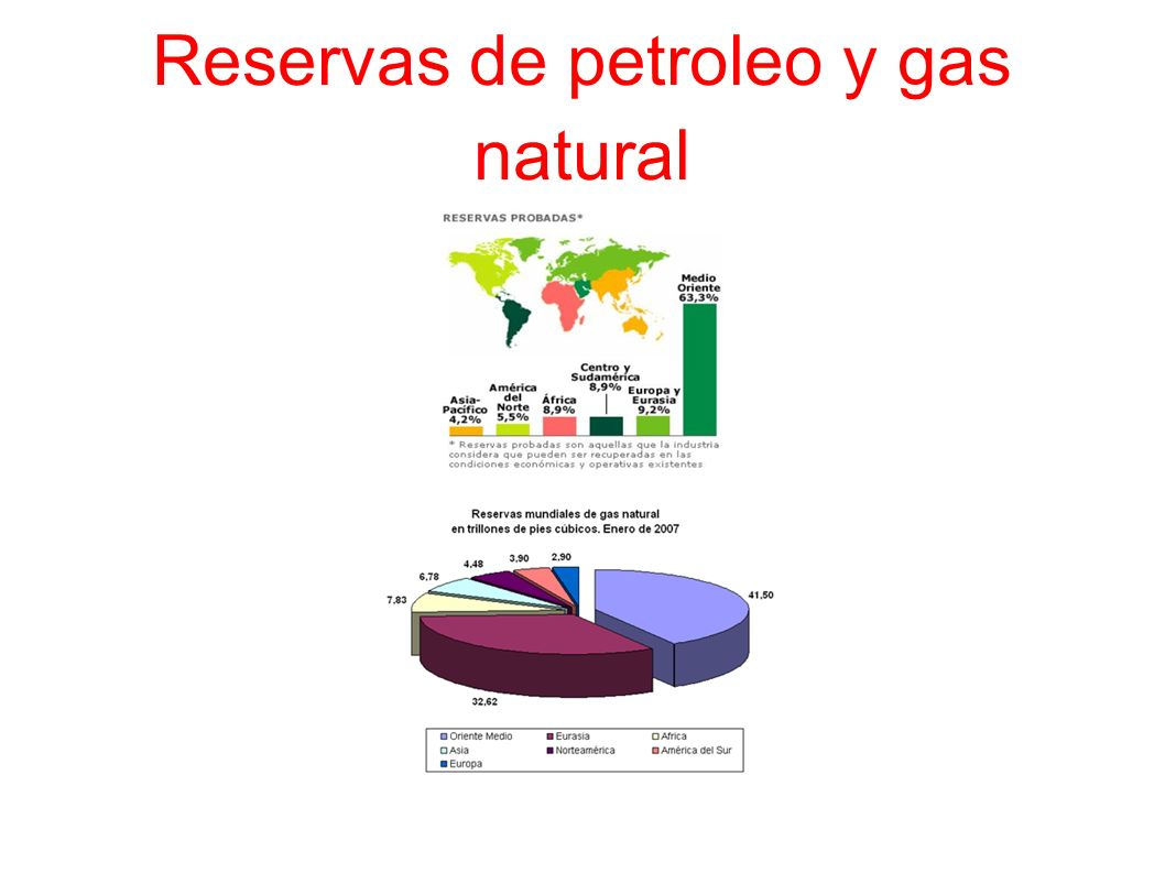 Reservas de petroleo y gas natural