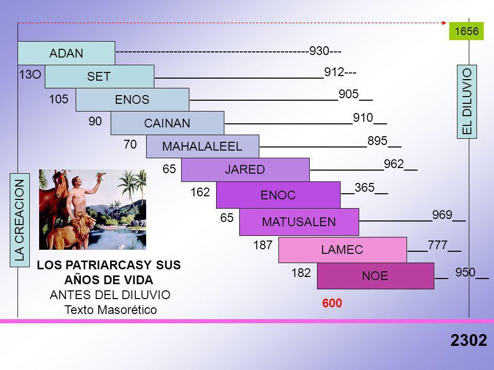 Resultado de imagen de Cronologías bíblicas