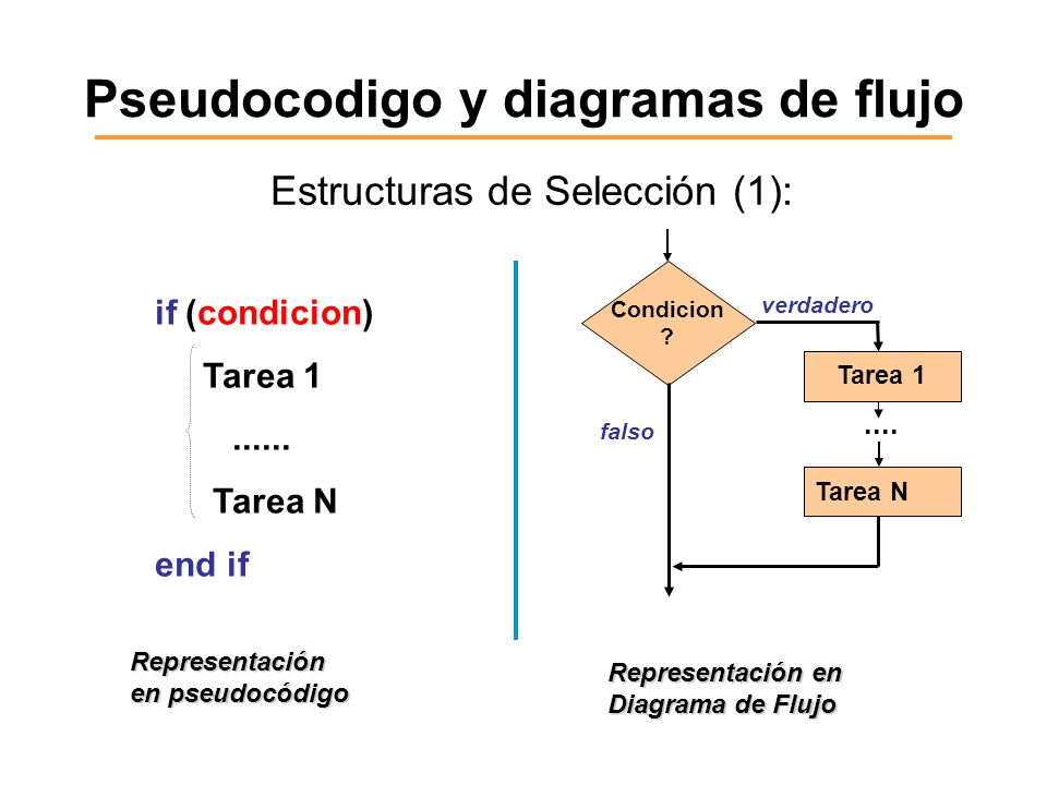 15 algoritmos pseudocdigo y diagramas de flujo ppt video online pseudocodigo y diagramas de flujo ccuart Image collections