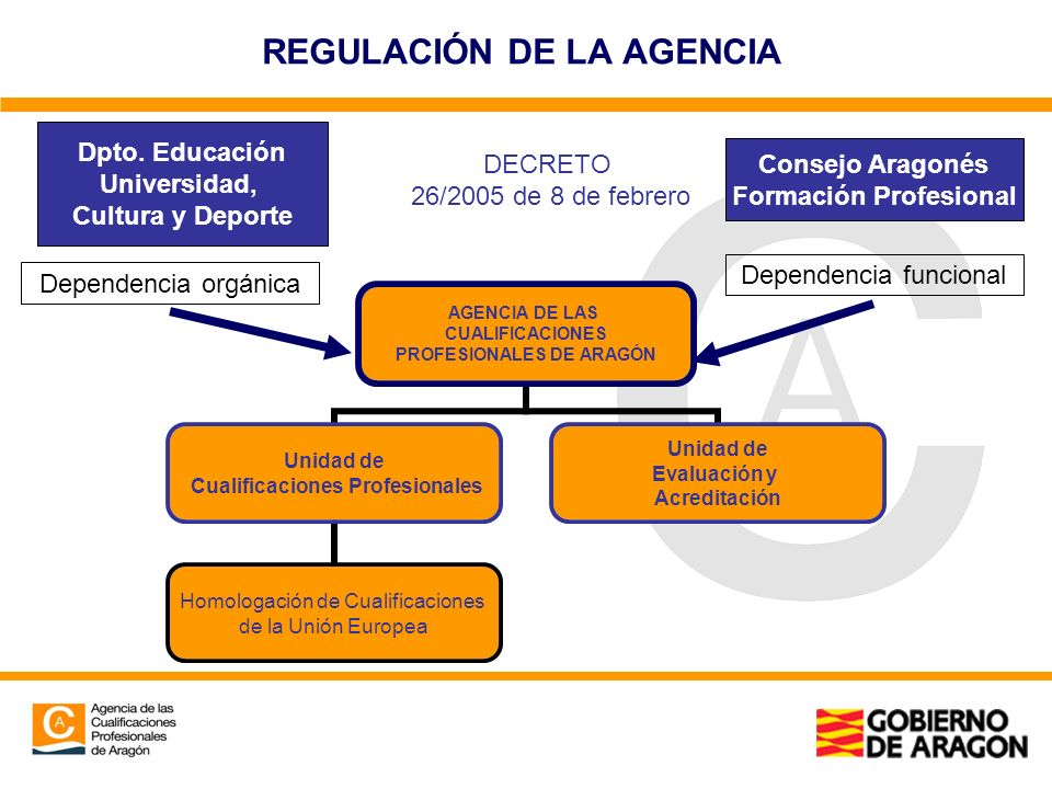 REGULACIÓN DE LA AGENCIA