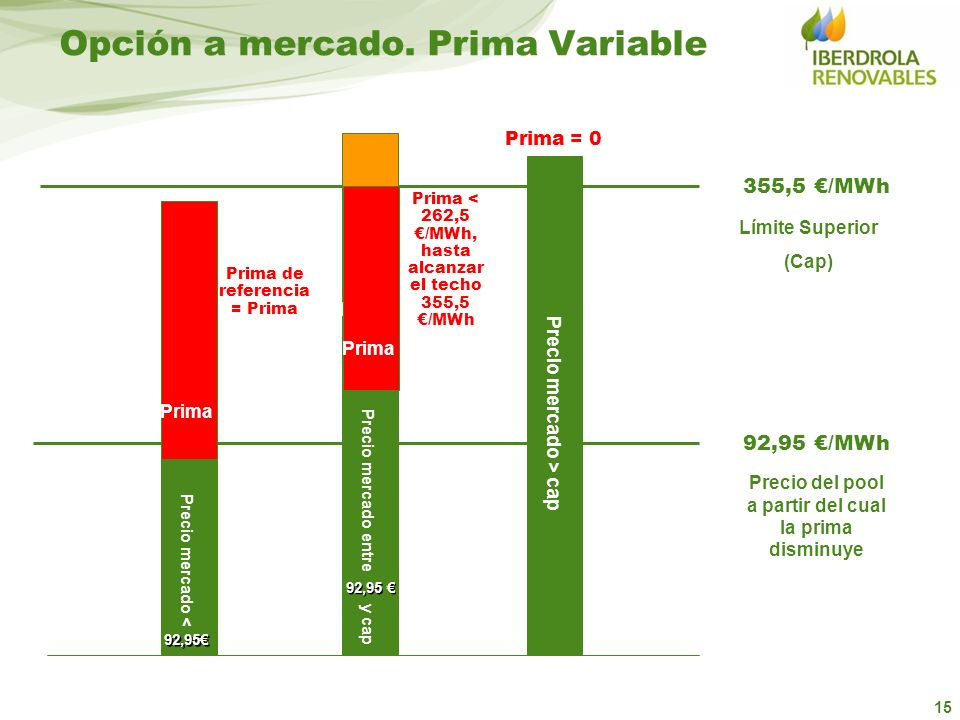 Opción a mercado. Prima Variable