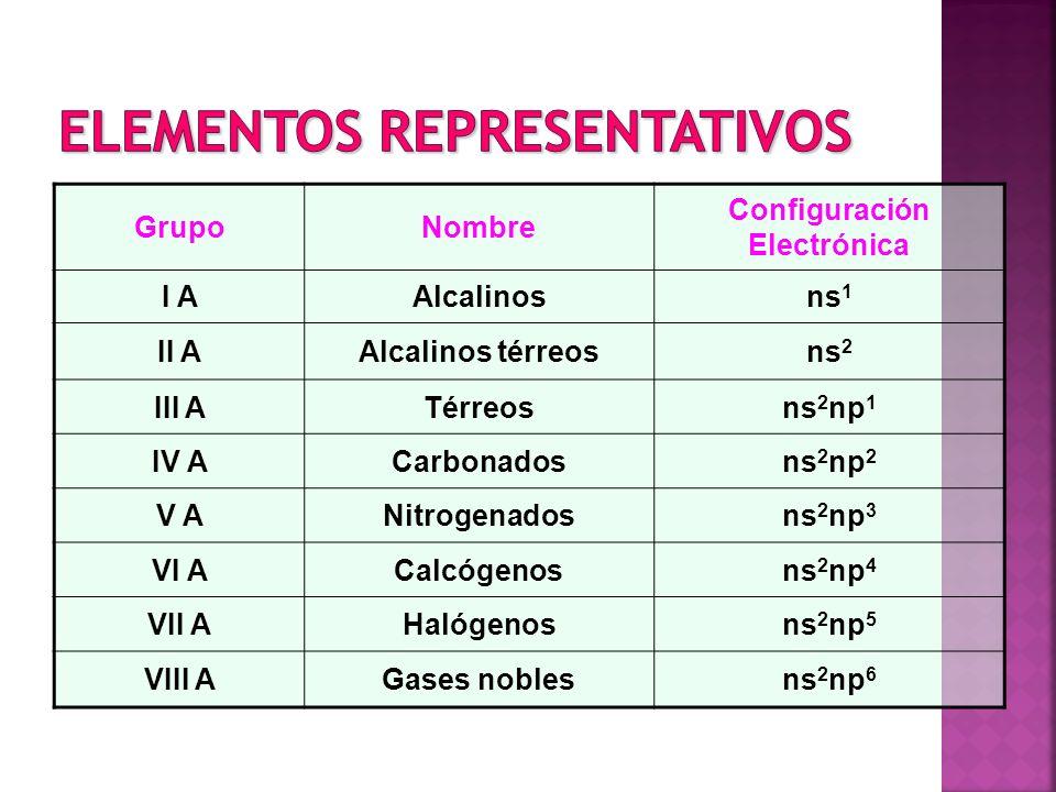 Tabla periodica y propiedades peridicas de los elementos ppt elementos representativos urtaz Gallery