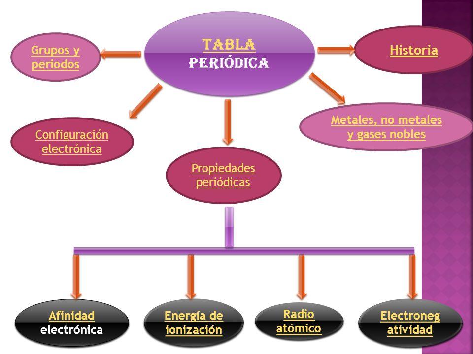 Tabla periodica y propiedades peridicas de los elementos ppt metales no metales y gases nobles urtaz Gallery