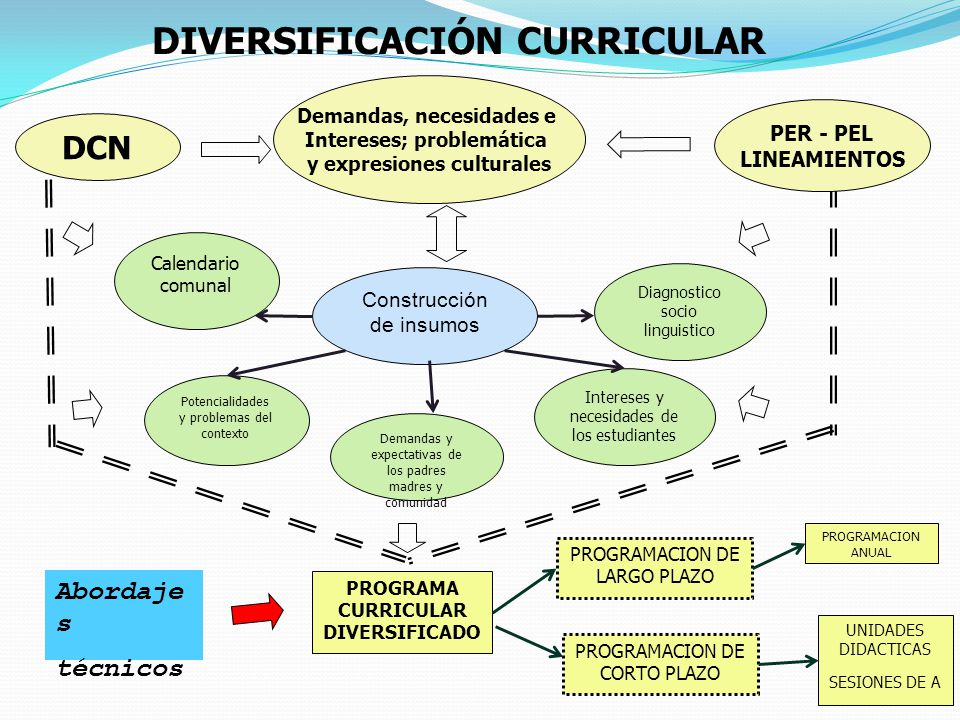 DIVERSIFICACION CURRICULAR EPUB DOWNLOAD