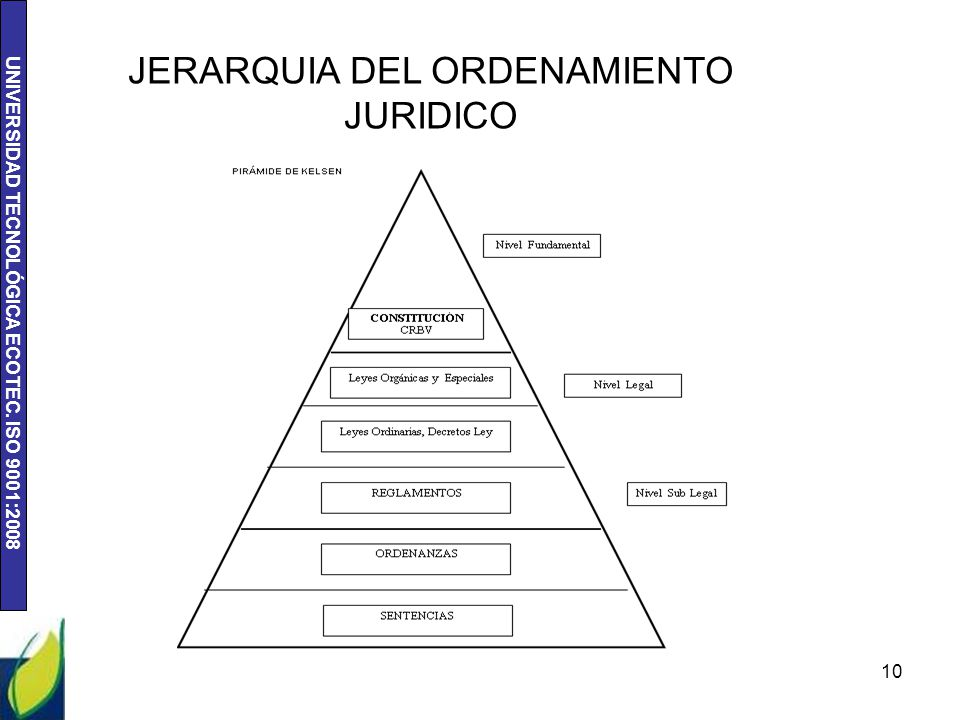Jerarquia Del Ordenamiento Juridico Ppt Video Online Descargar