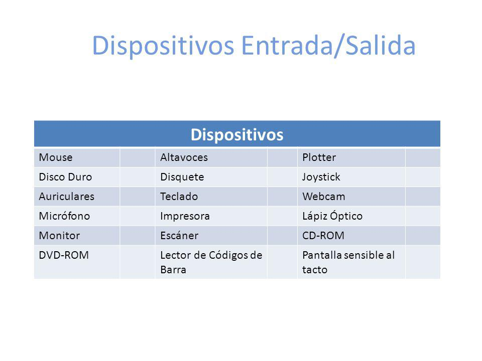 Dispositivos Entrada/Salida