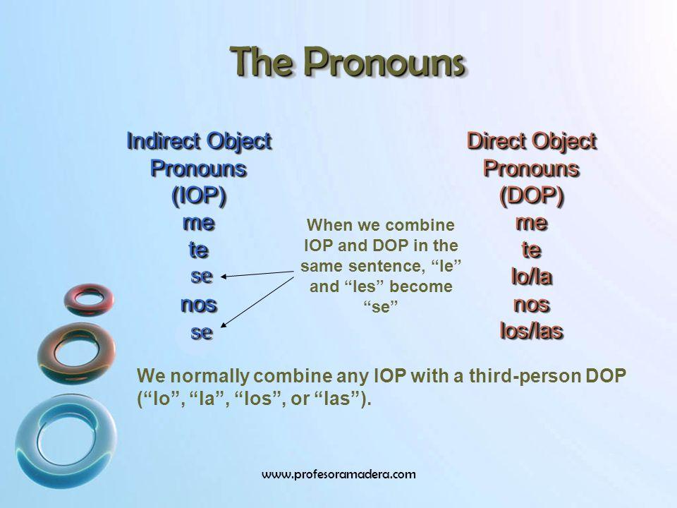 The Pronouns Direct Object Pronouns (DOP) me te lo/la nos los/las