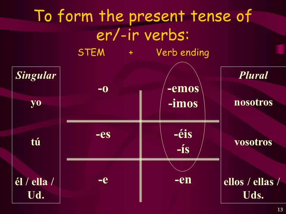 To form the present tense of er/-ir verbs: