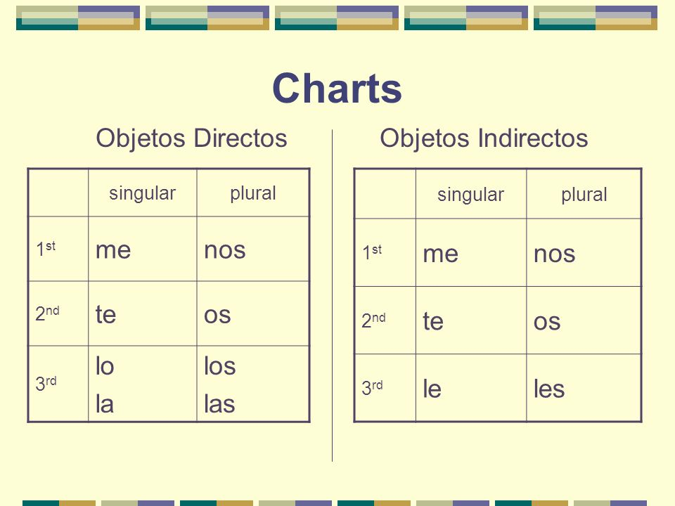 Direct And Indirect Objects Ppt Descargar