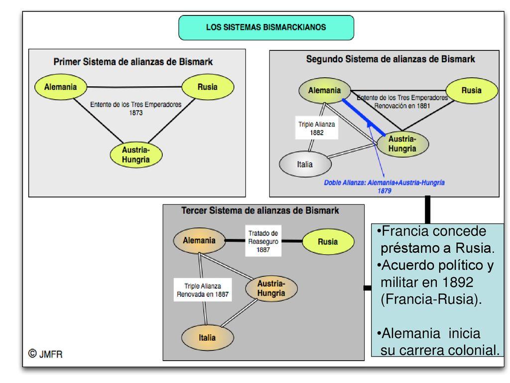 Resultado de imagen de los sistemas bismarckianos