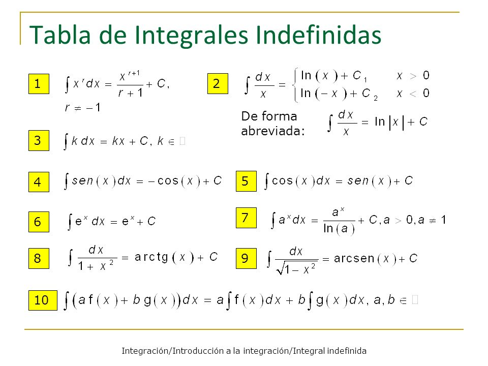 Tabla de Integrales Indefinidas