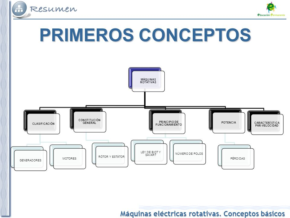 Máquinas eléctricas  Máquinas eléctricas rotativas. Conceptos básicos. 2  PRINCIPIO ... ea63735231f6