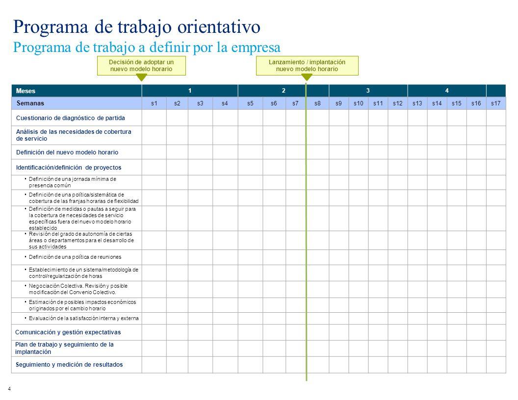 Área 5 Metodología de implantación de un nuevo modelo horario ...